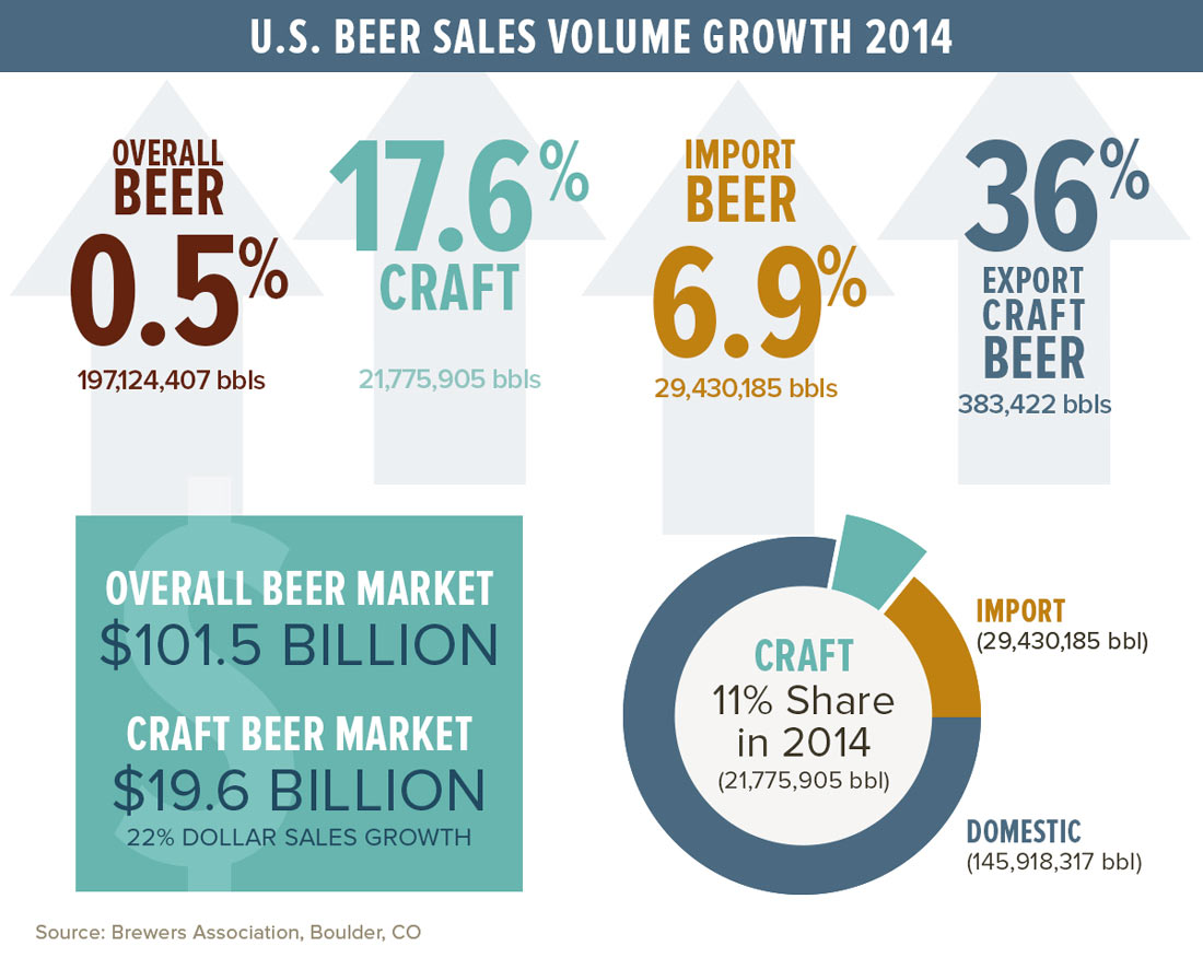 2014 Beer Sales - Brewery Promotional Products