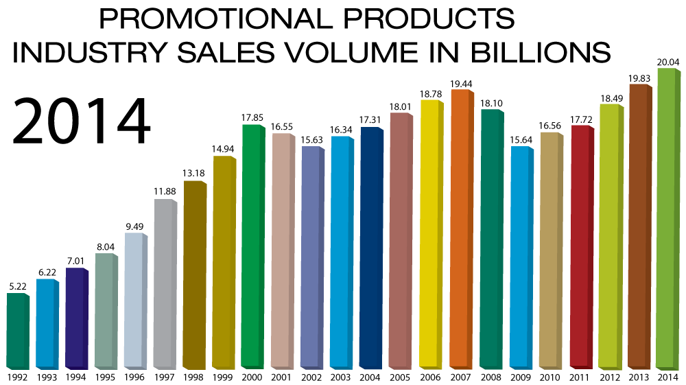 2014 Promotional Products Sales