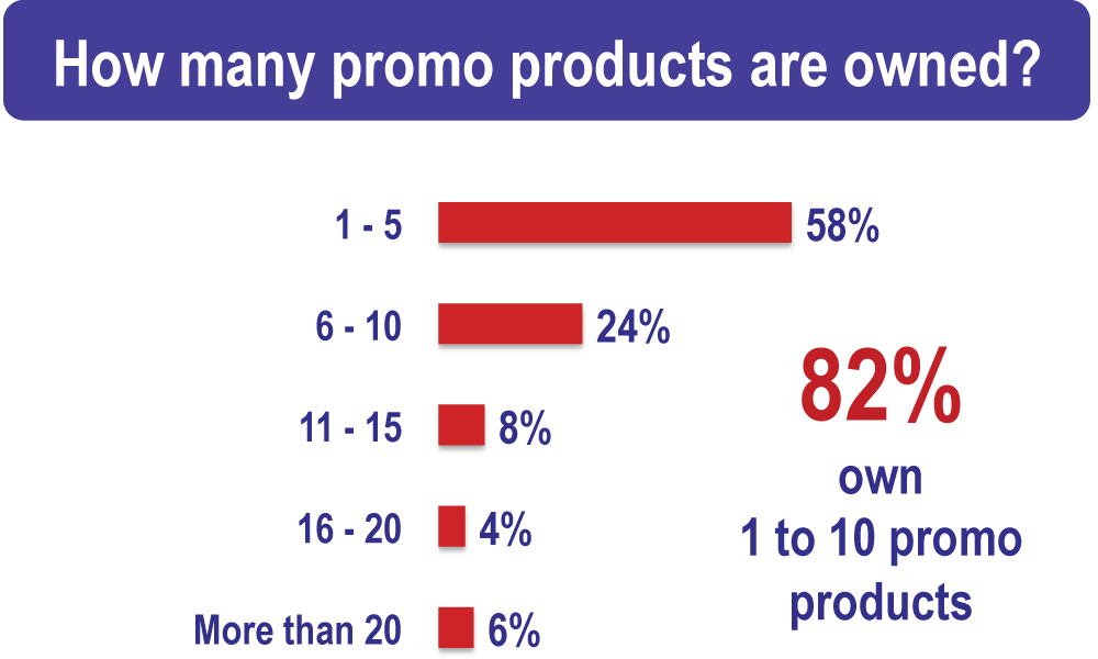 Who uses promotional products?