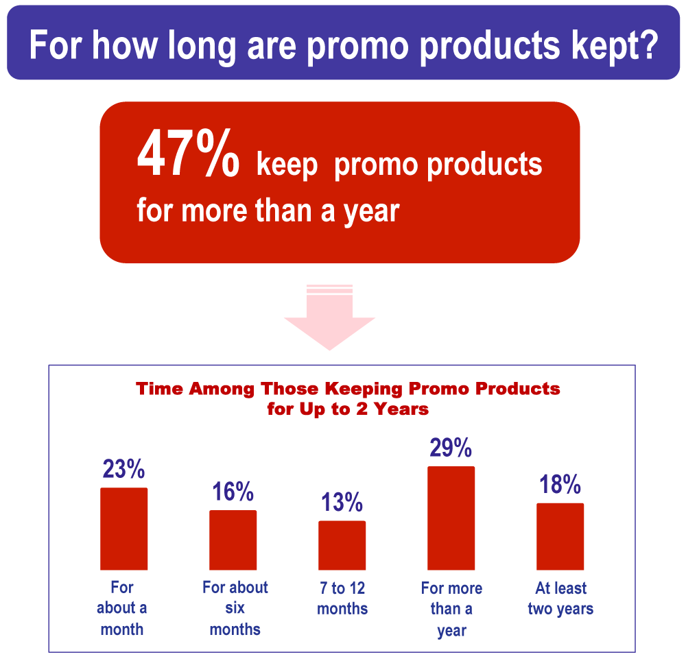 Who owns promotional products?