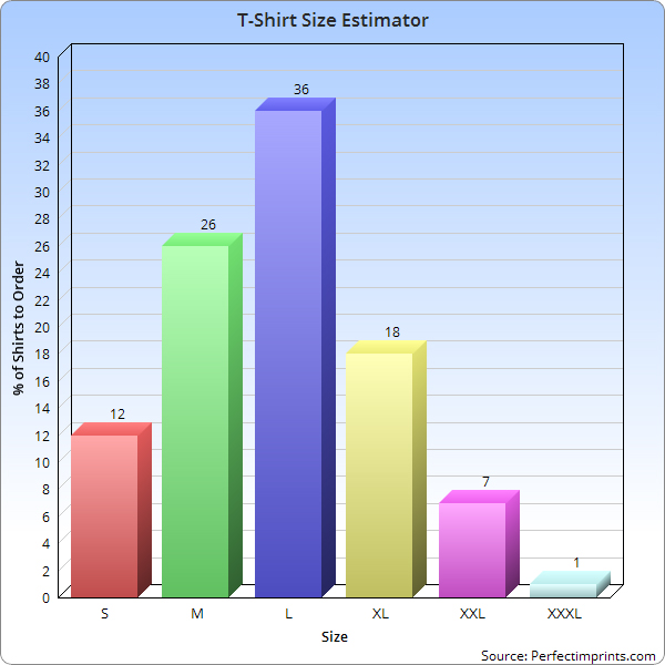 T-Shirt Size Estimator for Events
